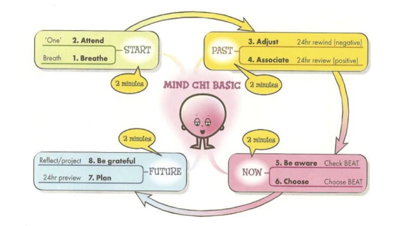 Mind Chi Basic 8-minute routine
